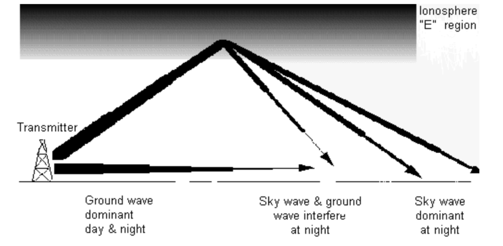 How ground wave and skywave signals affect MW reception, showing mutual interference zone - created by Steve Whitt