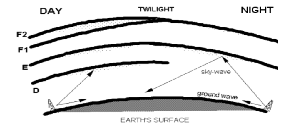Regions of the Ionosphere absorbing or reflecting MW signals - created by Steve Whitt